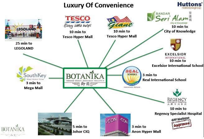 Botanika-Condo-Malaysia Luxury botanika condo malaysia Botanika Condo Malaysia @ Bayu Puteri Iskandar botanika amenities