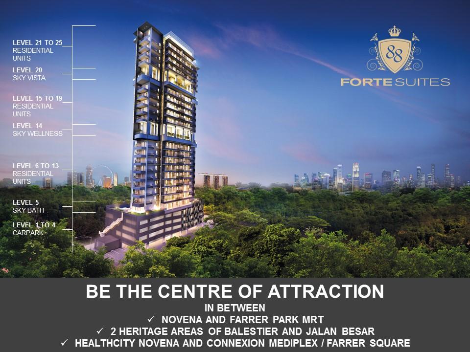 forte suites overview forte suites Forte Suites Condo @ Rangoon | Showflat Hotline 61007122 forte suites overview