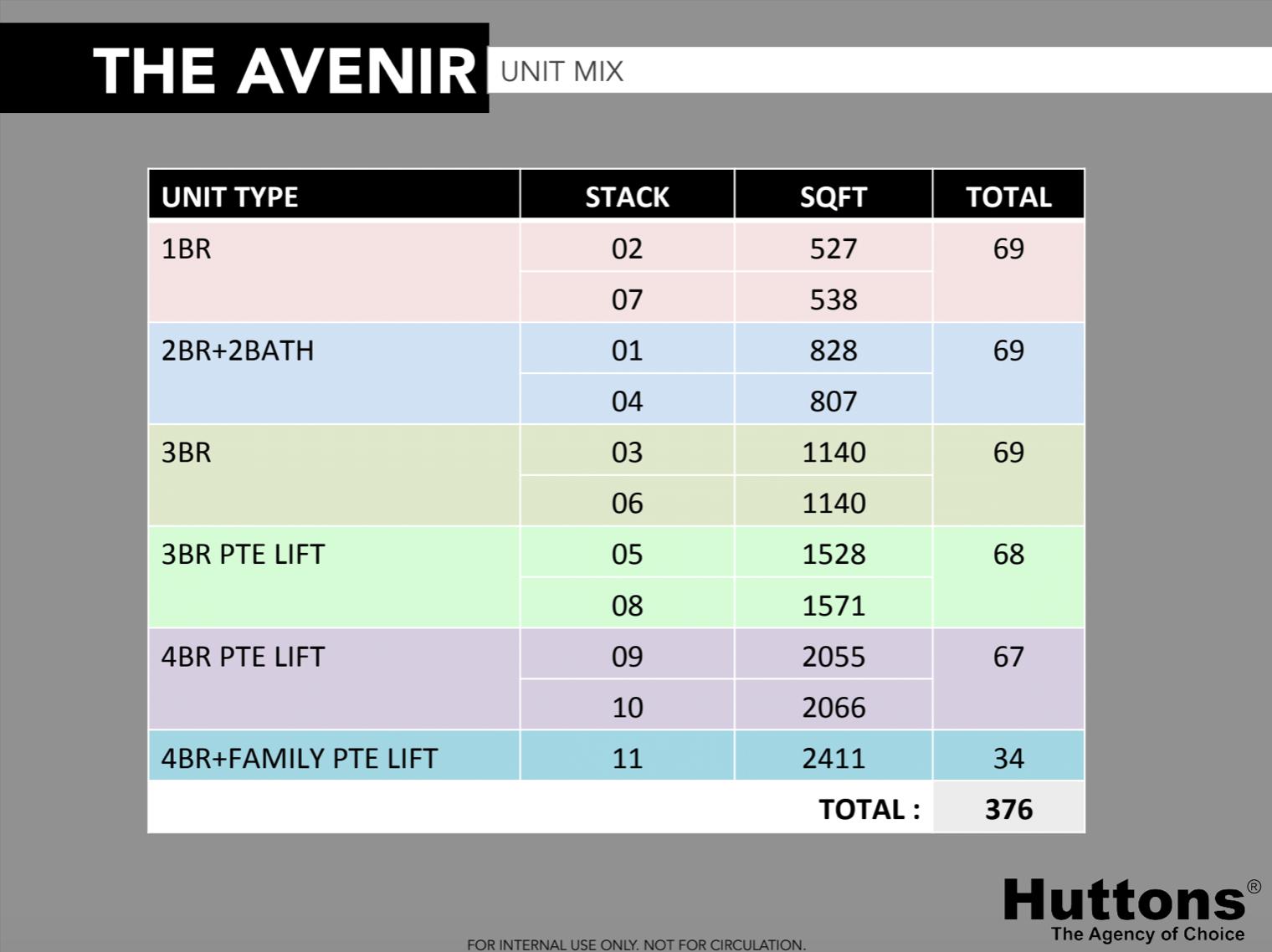 the avenir unit mix